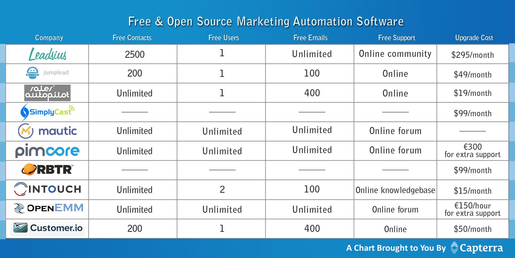 Marketing Automation Platform Reviews