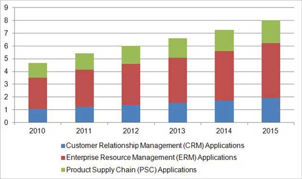 Figure: APEJ Enterprise Applications Market Size & Forecast (2010 – 2015) (US$ billion)