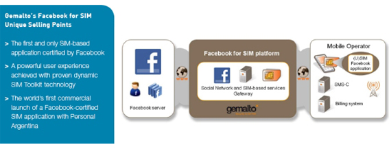 Gemalto: Smart Message Technology brings Facebook to all GSM